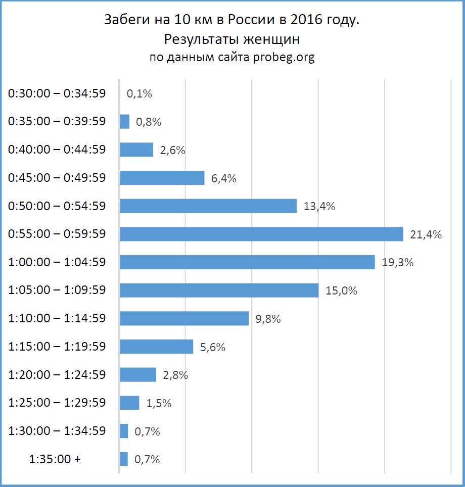 Забеги на 10 км: распределение результатов женщин