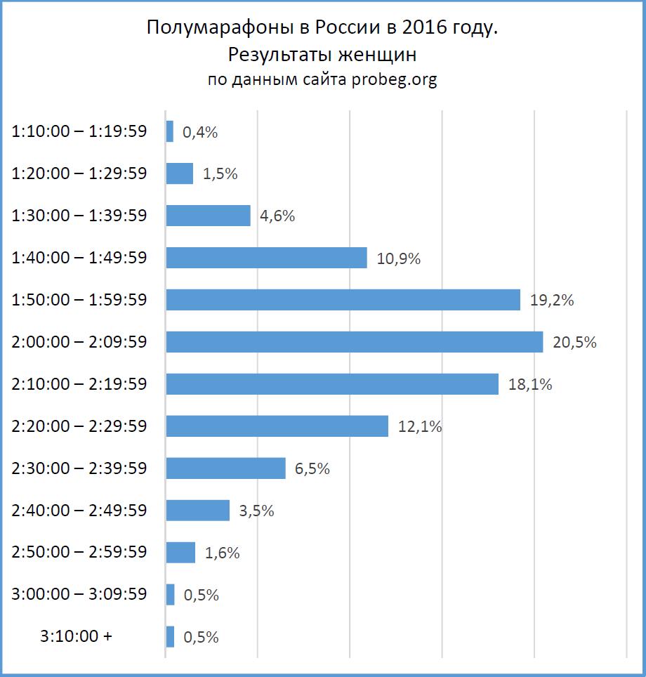 Полумарафон: распределение результатов мужчин