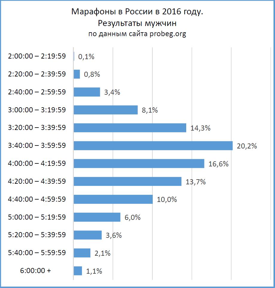Марафон: распределение результатов мужчин